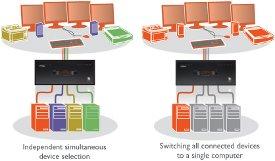 AdderView Pro Multi Screen KVMA Switch, DVI/USB